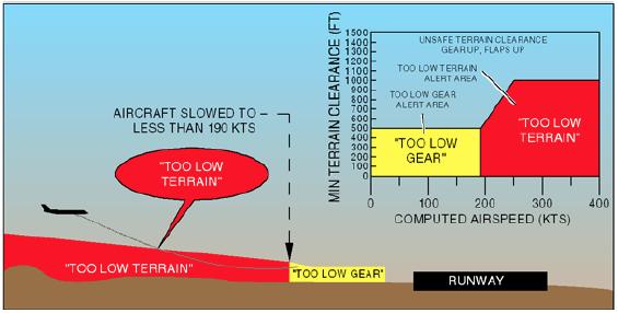 EGPWS Mod 4A Grafiği ve Örnek Çizimi