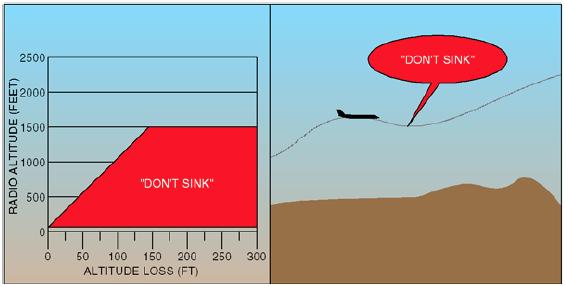 EGPWS Mod 3 Grafiği ve Örnek Çizimi