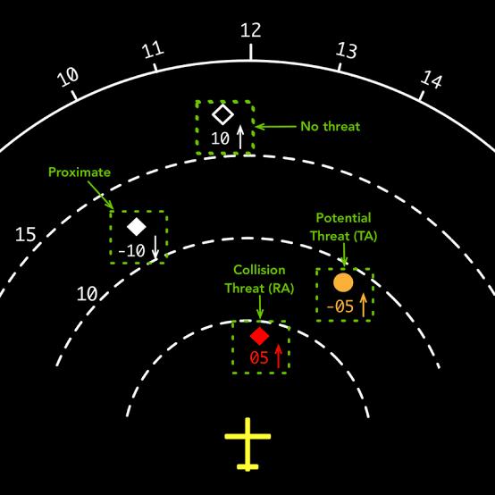 Tehdit Uçaklar ve Bilgileri