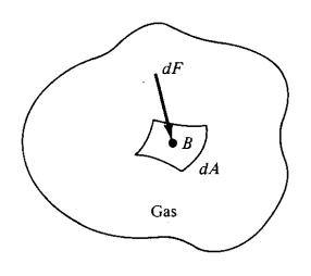 Basıncın diferansiyel tanımı