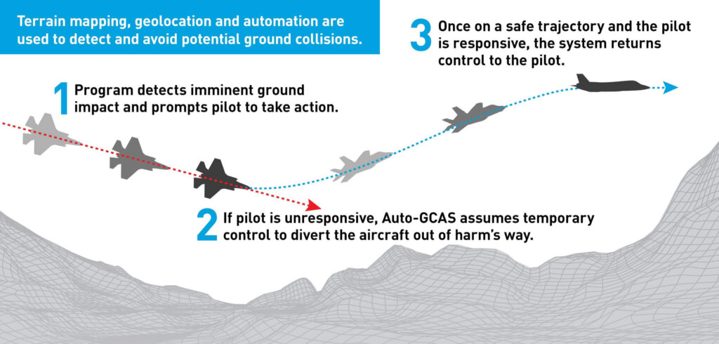 Auto GCAS sistemini anlatan şema