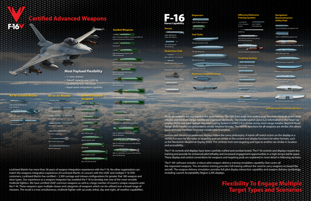 F-16 Block 70'in cephaneliğinin bir kısmı