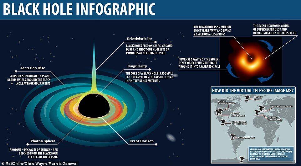 Bir karadeliğin temel kısımları yukarıda gözüküyor.  kara delik